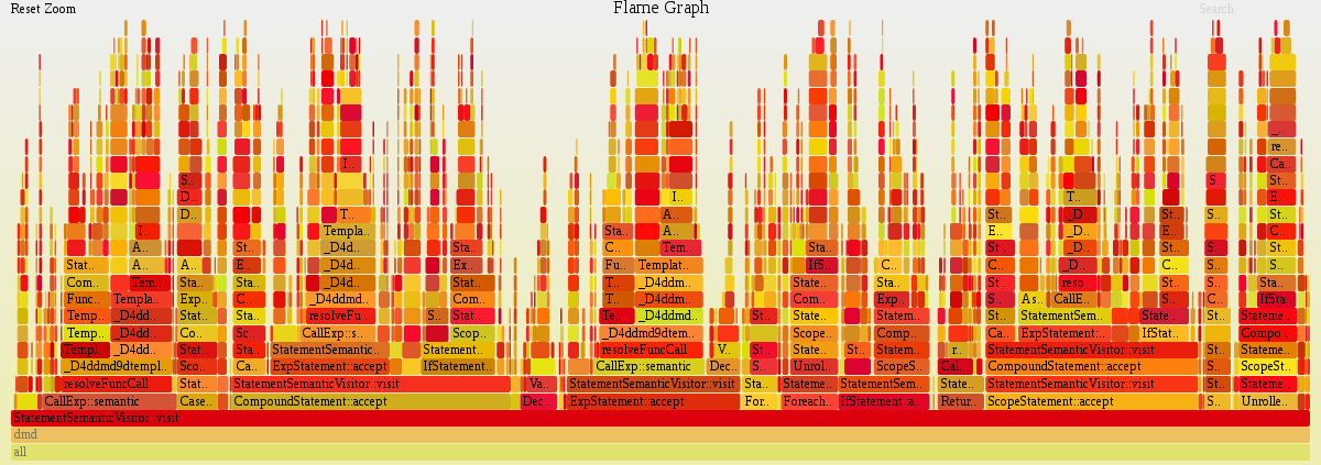 perf-flamegraph